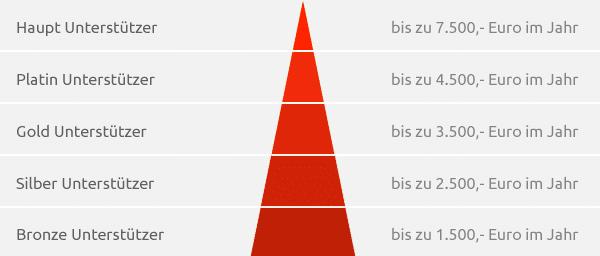 pyramide_unterstuetzer